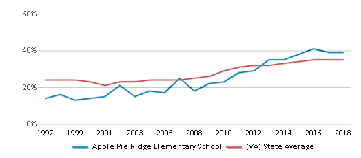 This chart display the percentage of students who is eligible for free lunch in Apple Pie Ridge Elementary School and the percentage of public school students who is eligible for free lunch in Virginia by year, with the latest 2017-18 school year data.