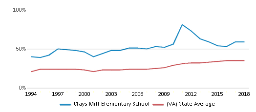 This chart display the percentage of students who is eligible for free lunch in Clays Mill Elementary School and the percentage of public school students who is eligible for free lunch in Virginia by year, with the latest 2017-18 school year data.