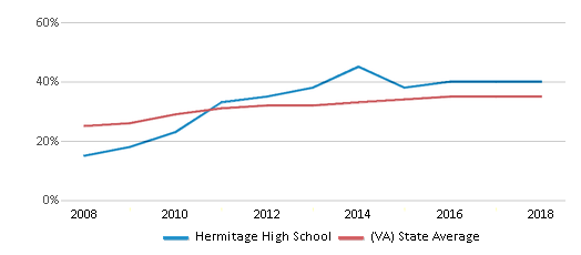 This chart display the percentage of students who is eligible for free lunch in Hermitage High School and the percentage of public school students who is eligible for free lunch in Virginia by year, with the latest 2017-18 school year data.