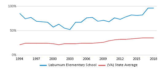 This chart display the percentage of students who is eligible for free lunch in Laburnum Elementary School and the percentage of public school students who is eligible for free lunch in Virginia by year, with the latest 2017-18 school year data.