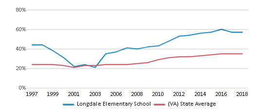 This chart display the percentage of students who is eligible for free lunch in Longdale Elementary School and the percentage of public school students who is eligible for free lunch in Virginia by year, with the latest 2017-18 school year data.