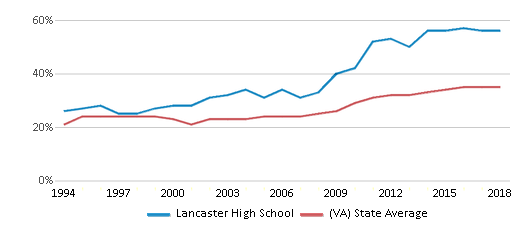 This chart display the percentage of students who is eligible for free lunch in Lancaster High School and the percentage of public school students who is eligible for free lunch in Virginia by year, with the latest 2017-18 school year data.