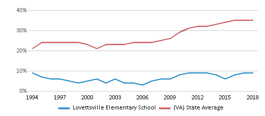 This chart display the percentage of students who is eligible for free lunch in Lovettsville Elementary School and the percentage of public school students who is eligible for free lunch in Virginia by year, with the latest 2017-18 school year data.
