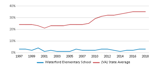 This chart display the percentage of students who is eligible for free lunch in Waterford Elementary School and the percentage of public school students who is eligible for free lunch in Virginia by year, with the latest 2017-18 school year data.