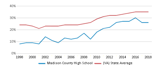 This chart display the percentage of students who is eligible for free lunch in Madison County High School and the percentage of public school students who is eligible for free lunch in Virginia by year, with the latest 2017-18 school year data.