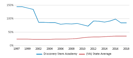 This chart display the percentage of students who is eligible for free lunch in Discovery Stem Academy and the percentage of public school students who is eligible for free lunch in Virginia by year, with the latest 2017-18 school year data.