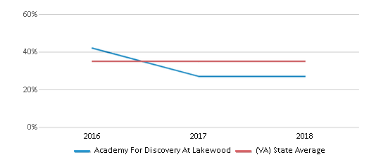 This chart display the percentage of students who is eligible for free lunch in Academy For Discovery At Lakewood and the percentage of public school students who is eligible for free lunch in Virginia by year, with the latest 2017-18 school year data.