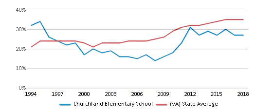 This chart display the percentage of students who is eligible for free lunch in Churchland Elementary School and the percentage of public school students who is eligible for free lunch in Virginia by year, with the latest 2017-18 school year data.