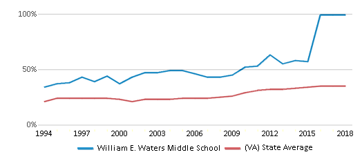 This chart display the percentage of students who is eligible for free lunch in William E. Waters Middle School and the percentage of public school students who is eligible for free lunch in Virginia by year, with the latest 2017-18 school year data.