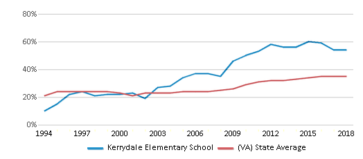 This chart display the percentage of students who is eligible for free lunch in Kerrydale Elementary School and the percentage of public school students who is eligible for free lunch in Virginia by year, with the latest 2017-18 school year data.