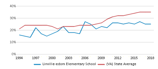 This chart display the percentage of students who is eligible for free lunch in Linville-edom Elementary School and the percentage of public school students who is eligible for free lunch in Virginia by year, with the latest 2017-18 school year data.