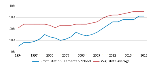 This chart display the percentage of students who is eligible for free lunch in Smith Station Elementary School and the percentage of public school students who is eligible for free lunch in Virginia by year, with the latest 2017-18 school year data.
