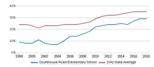This chart display the percentage of students who is eligible for free lunch in Courthouse Road Elementary School and the percentage of public school students who is eligible for free lunch in Virginia by year, with the latest 2017-18 school year data.