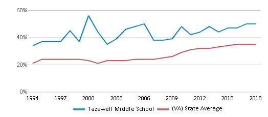 This chart display the percentage of students who is eligible for free lunch in Tazewell Middle School and the percentage of public school students who is eligible for free lunch in Virginia by year, with the latest 2017-18 school year data.