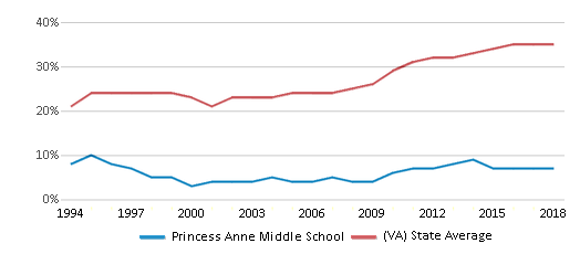 This chart display the percentage of students who is eligible for free lunch in Princess Anne Middle School and the percentage of public school students who is eligible for free lunch in Virginia by year, with the latest 2017-18 school year data.