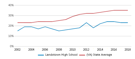 This chart display the percentage of students who is eligible for free lunch in Landstown High School and the percentage of public school students who is eligible for free lunch in Virginia by year, with the latest 2017-18 school year data.