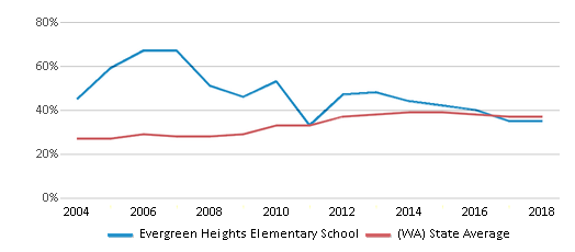 This chart display the percentage of students who is eligible for free lunch in Evergreen Heights Elementary School and the percentage of public school students who is eligible for free lunch in Washington by year, with the latest 2017-18 school year data.