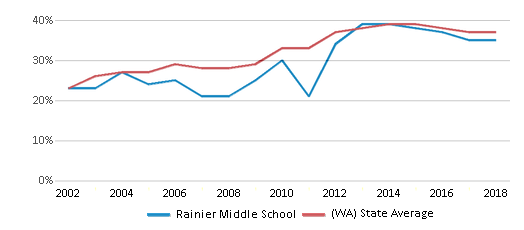 This chart display the percentage of students who is eligible for free lunch in Rainier Middle School and the percentage of public school students who is eligible for free lunch in Washington by year, with the latest 2017-18 school year data.