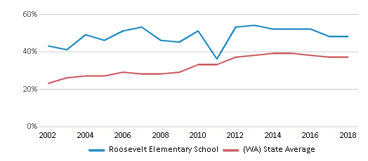 This chart display the percentage of students who is eligible for free lunch in Roosevelt Elementary School and the percentage of public school students who is eligible for free lunch in Washington by year, with the latest 2017-18 school year data.