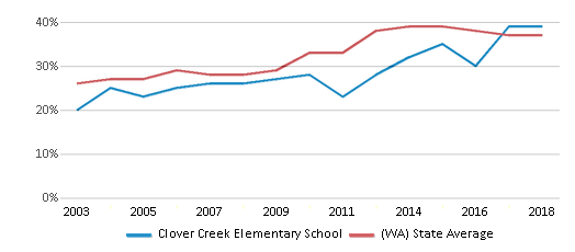 This chart display the percentage of students who is eligible for free lunch in Clover Creek Elementary School and the percentage of public school students who is eligible for free lunch in Washington by year, with the latest 2017-18 school year data.
