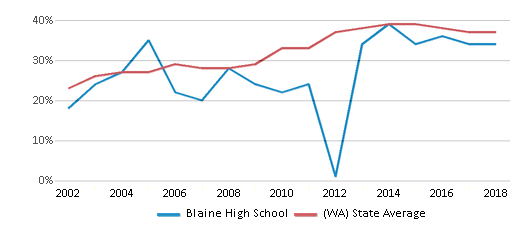 This chart display the percentage of students who is eligible for free lunch in Blaine High School and the percentage of public school students who is eligible for free lunch in Washington by year, with the latest 2017-18 school year data.