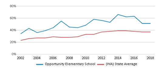 This chart display the percentage of students who is eligible for free lunch in Opportunity Elementary School and the percentage of public school students who is eligible for free lunch in Washington by year, with the latest 2017-18 school year data.