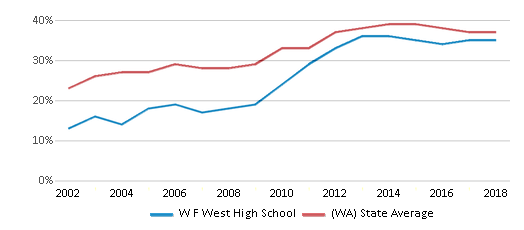 This chart display the percentage of students who is eligible for free lunch in W F West High School and the percentage of public school students who is eligible for free lunch in Washington by year, with the latest 2017-18 school year data.