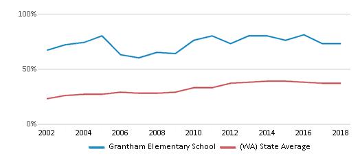 This chart display the percentage of students who is eligible for free lunch in Grantham Elementary School and the percentage of public school students who is eligible for free lunch in Washington by year, with the latest 2017-18 school year data.