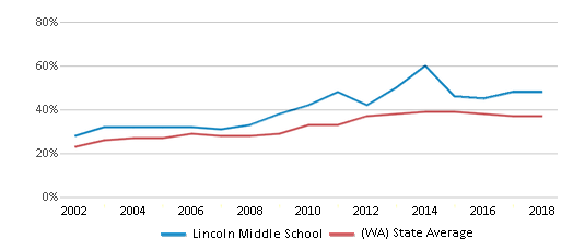 This chart display the percentage of students who is eligible for free lunch in Lincoln Middle School and the percentage of public school students who is eligible for free lunch in Washington by year, with the latest 2017-18 school year data.