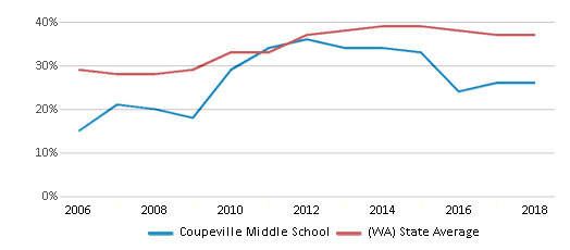 This chart display the percentage of students who is eligible for free lunch in Coupeville Middle School and the percentage of public school students who is eligible for free lunch in Washington by year, with the latest 2017-18 school year data.