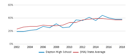 This chart display the percentage of students who is eligible for free lunch in Dayton High School and the percentage of public school students who is eligible for free lunch in Washington by year, with the latest 2017-18 school year data.