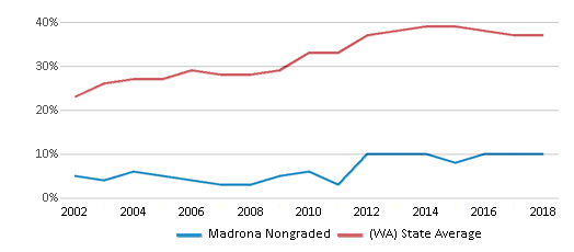 This chart display the percentage of students who is eligible for free lunch in Madrona Nongraded and the percentage of public school students who is eligible for free lunch in Washington by year, with the latest 2017-18 school year data.