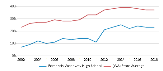 This chart display the percentage of students who is eligible for free lunch in Edmonds Woodway High School and the percentage of public school students who is eligible for free lunch in Washington by year, with the latest 2017-18 school year data.