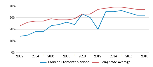 This chart display the percentage of students who is eligible for free lunch in Monroe Elementary School and the percentage of public school students who is eligible for free lunch in Washington by year, with the latest 2017-18 school year data.