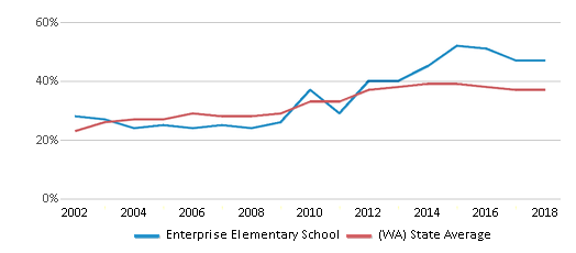 This chart display the percentage of students who is eligible for free lunch in Enterprise Elementary School and the percentage of public school students who is eligible for free lunch in Washington by year, with the latest 2017-18 school year data.
