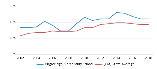 This chart display the percentage of students who is eligible for free lunch in Eagleridge Elementary School and the percentage of public school students who is eligible for free lunch in Washington by year, with the latest 2017-18 school year data.