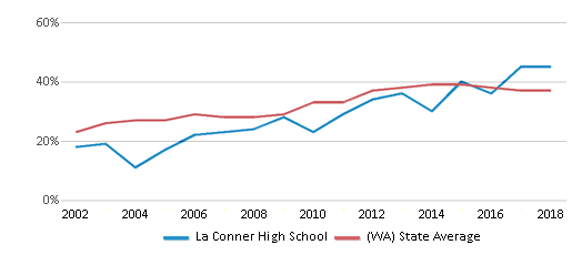 This chart display the percentage of students who is eligible for free lunch in La Conner High School and the percentage of public school students who is eligible for free lunch in Washington by year, with the latest 2017-18 school year data.