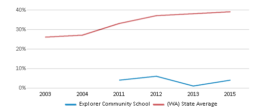 This chart display the percentage of students who is eligible for free lunch in Explorer Community School and the percentage of public school students who is eligible for free lunch in Washington by year, with the latest 2014-15 school year data.