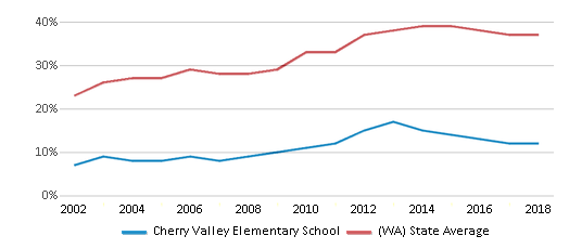 This chart display the percentage of students who is eligible for free lunch in Cherry Valley Elementary School and the percentage of public school students who is eligible for free lunch in Washington by year, with the latest 2017-18 school year data.