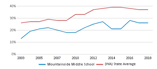 This chart display the percentage of students who is eligible for free lunch in Mountainside Middle School and the percentage of public school students who is eligible for free lunch in Washington by year, with the latest 2017-18 school year data.