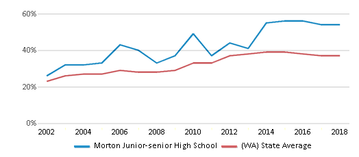 This chart display the percentage of students who is eligible for free lunch in Morton Junior-senior High School and the percentage of public school students who is eligible for free lunch in Washington by year, with the latest 2017-18 school year data.