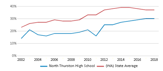This chart display the percentage of students who is eligible for free lunch in North Thurston High School and the percentage of public school students who is eligible for free lunch in Washington by year, with the latest 2017-18 school year data.