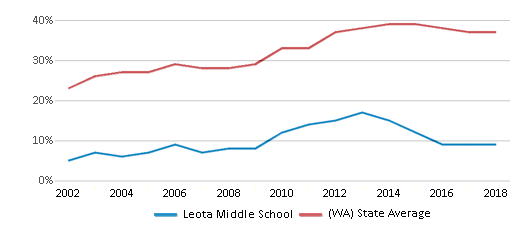 This chart display the percentage of students who is eligible for free lunch in Leota Middle School and the percentage of public school students who is eligible for free lunch in Washington by year, with the latest 2017-18 school year data.