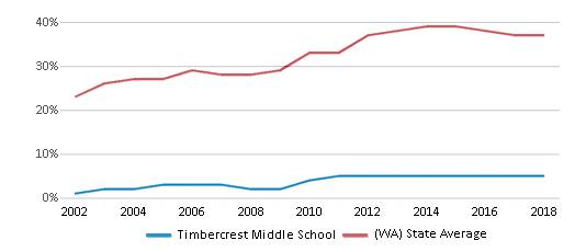 This chart display the percentage of students who is eligible for free lunch in Timbercrest Middle School and the percentage of public school students who is eligible for free lunch in Washington by year, with the latest 2017-18 school year data.