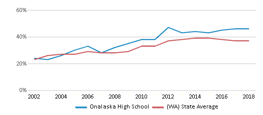 This chart display the percentage of students who is eligible for free lunch in Onalaska High School and the percentage of public school students who is eligible for free lunch in Washington by year, with the latest 2017-18 school year data.