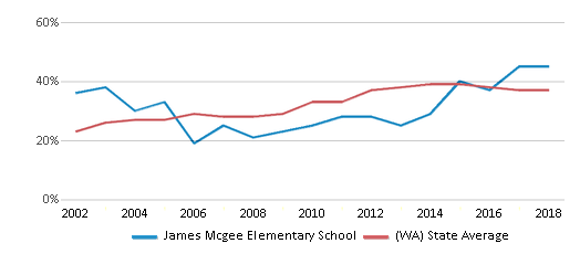 This chart display the percentage of students who is eligible for free lunch in James Mcgee Elementary School and the percentage of public school students who is eligible for free lunch in Washington by year, with the latest 2017-18 school year data.