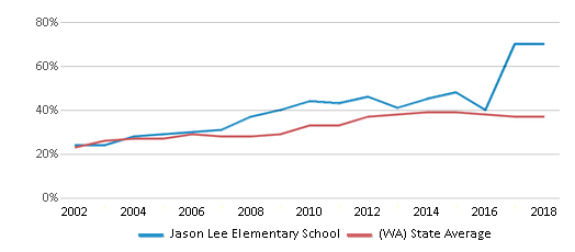 This chart display the percentage of students who is eligible for free lunch in Jason Lee Elementary School and the percentage of public school students who is eligible for free lunch in Washington by year, with the latest 2017-18 school year data.