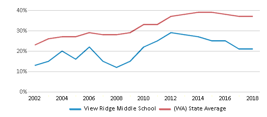 This chart display the percentage of students who is eligible for free lunch in View Ridge Middle School and the percentage of public school students who is eligible for free lunch in Washington by year, with the latest 2017-18 school year data.