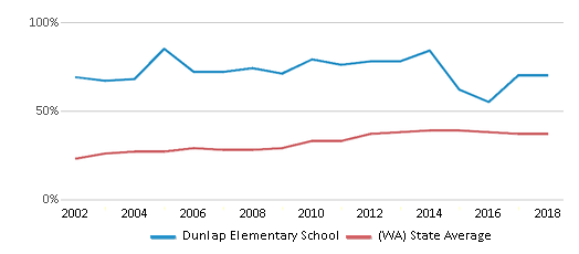 This chart display the percentage of students who is eligible for free lunch in Dunlap Elementary School and the percentage of public school students who is eligible for free lunch in Washington by year, with the latest 2017-18 school year data.