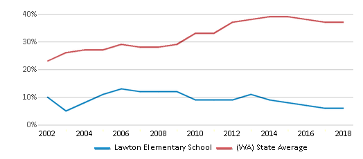 This chart display the percentage of students who is eligible for free lunch in Lawton Elementary School and the percentage of public school students who is eligible for free lunch in Washington by year, with the latest 2017-18 school year data.